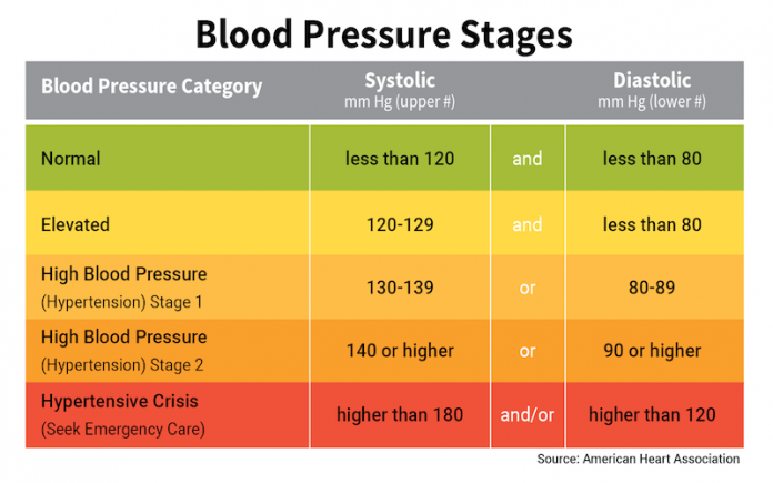 How To Raise Blood Pressure
